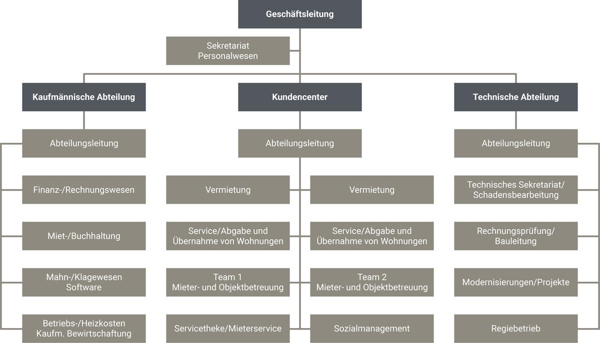 bauhilfe-struktur